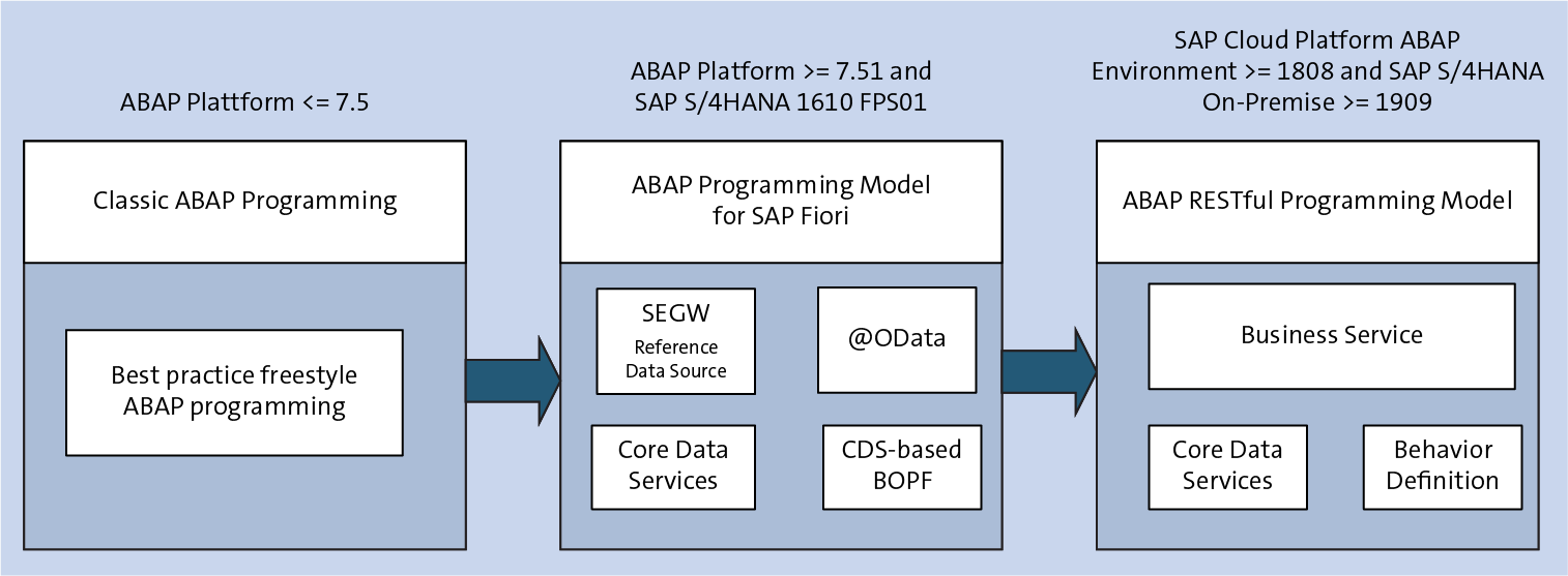 Different ABAP Programming Model